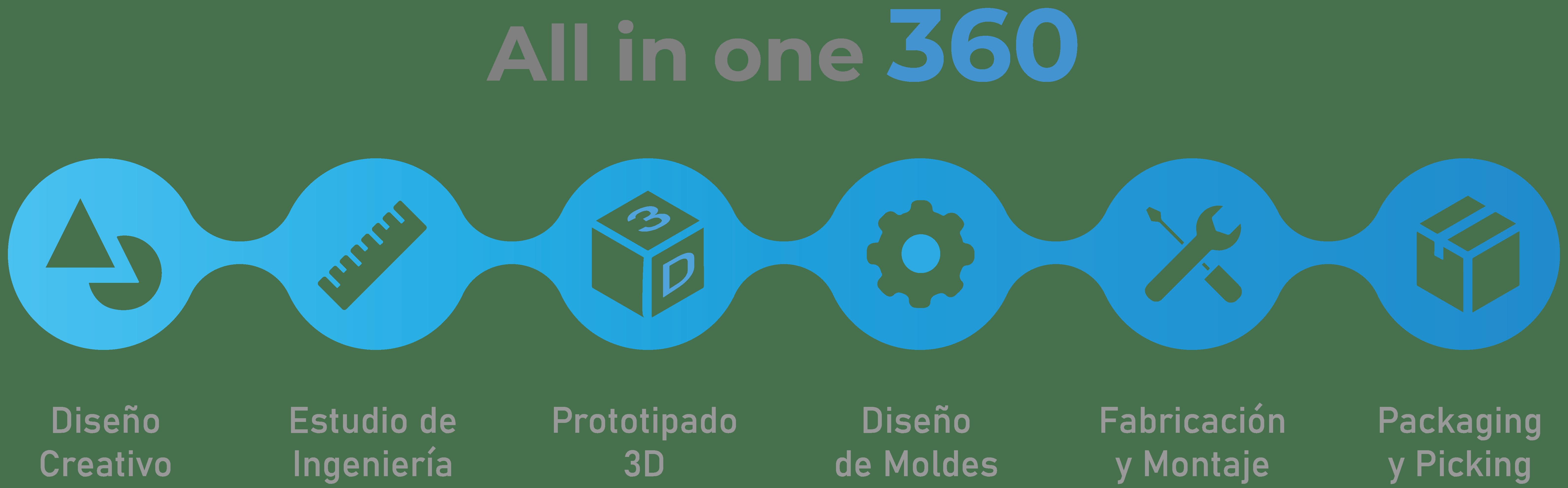 Mapa 360
